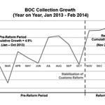 BOC's Feb. revenue up 22% but short of target