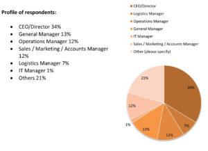 profile-of-respondents