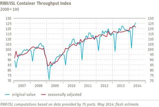 Grafik-Containerumschlagindikator-May-2014-EN2